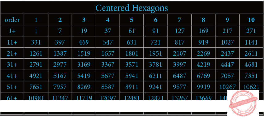 Centered Hexagons Table